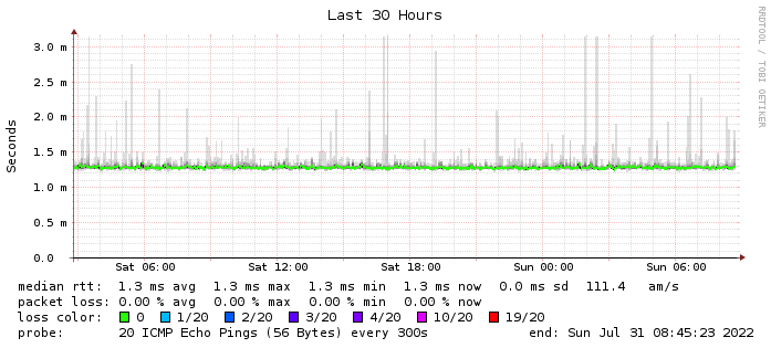 SmokePing Latency Page for l root-servers net